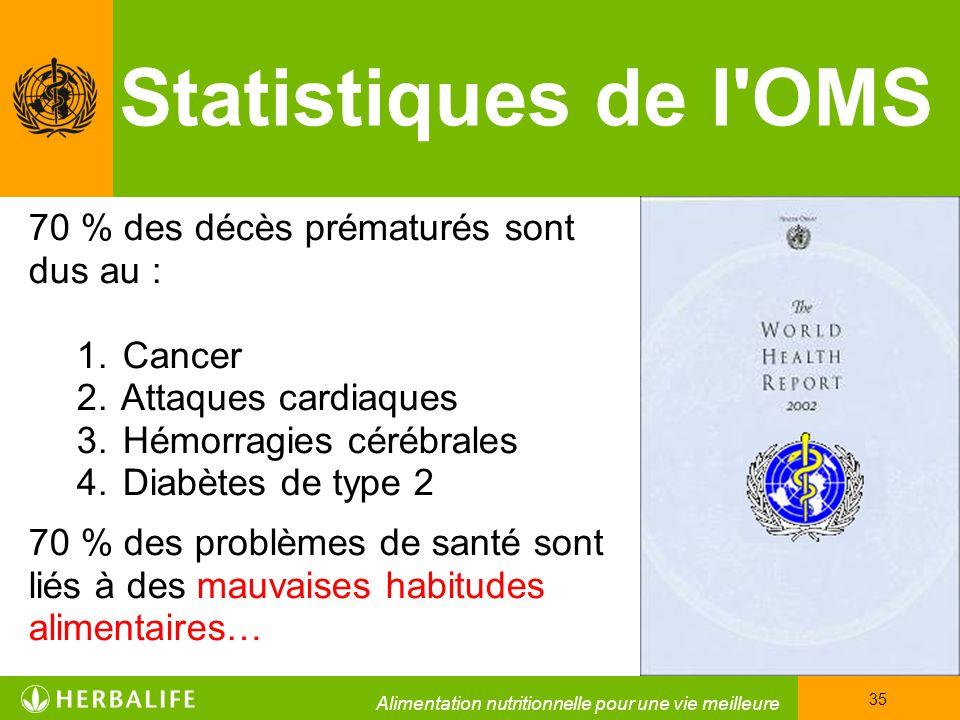 Statistiques de l OMS 70 % des décès prématurés sont dus au : Cancer