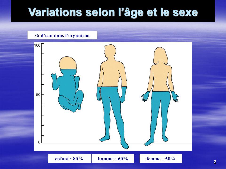 Variations selon l'âge et le sexe % d'eau dans l'organisme