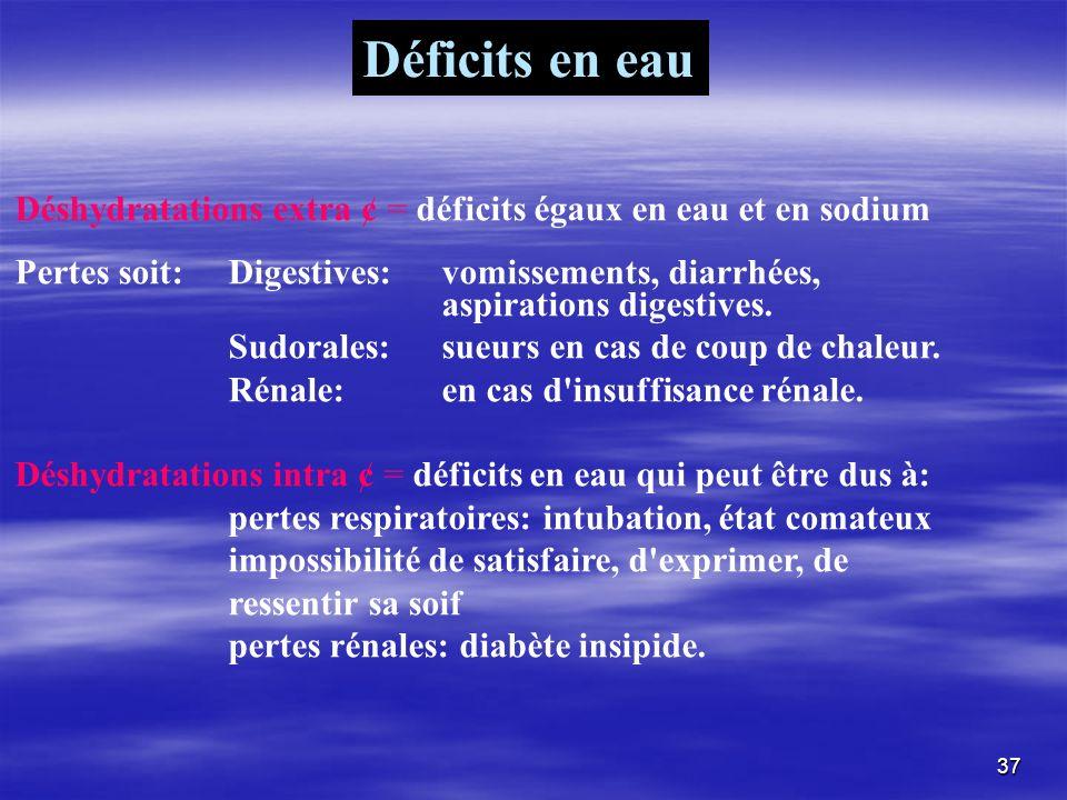 Déficits en eau Déshydratations extra ¢ = déficits égaux en eau et en sodium.