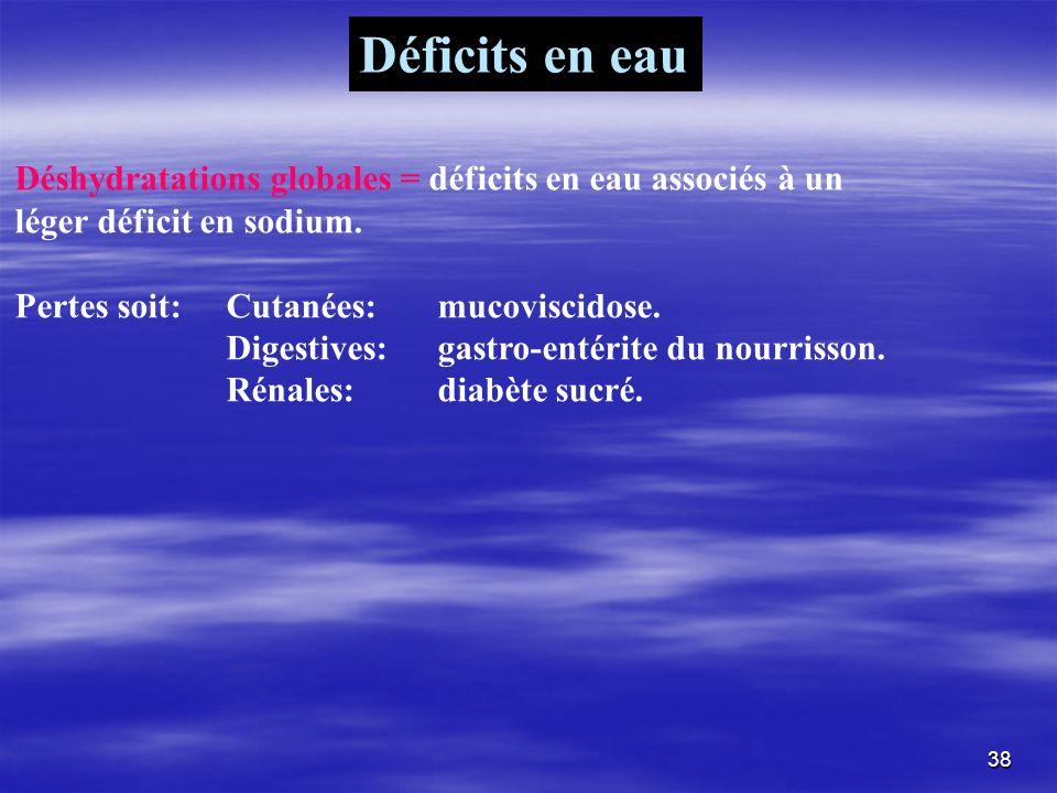 Déficits en eau Déshydratations globales = déficits en eau associés à un. léger déficit en sodium.