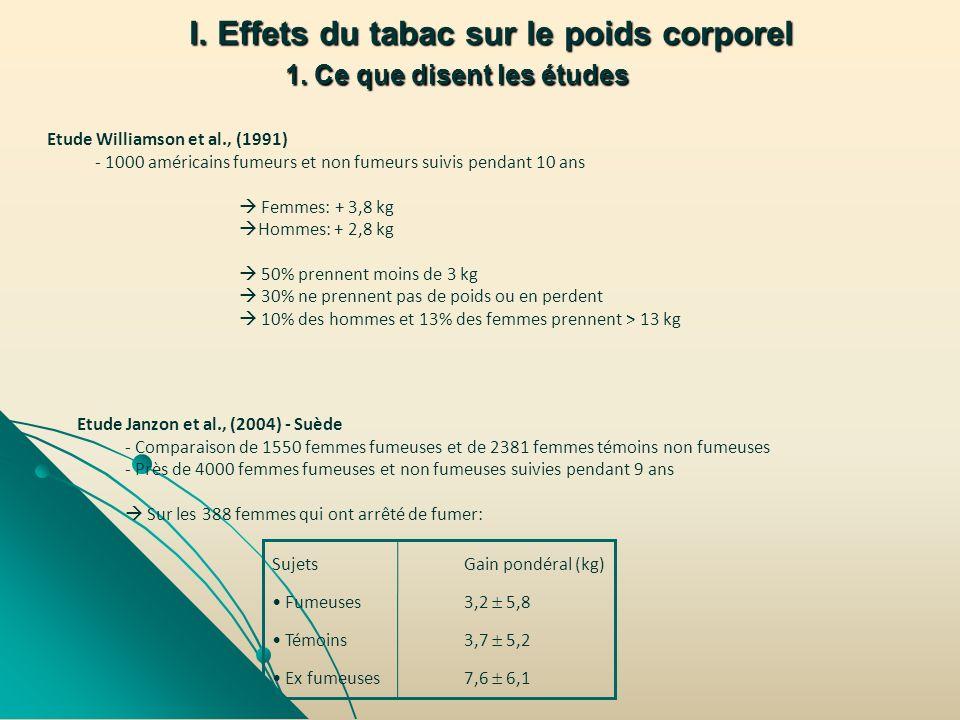 I. Effets du tabac sur le poids corporel 1. Ce que disent les études