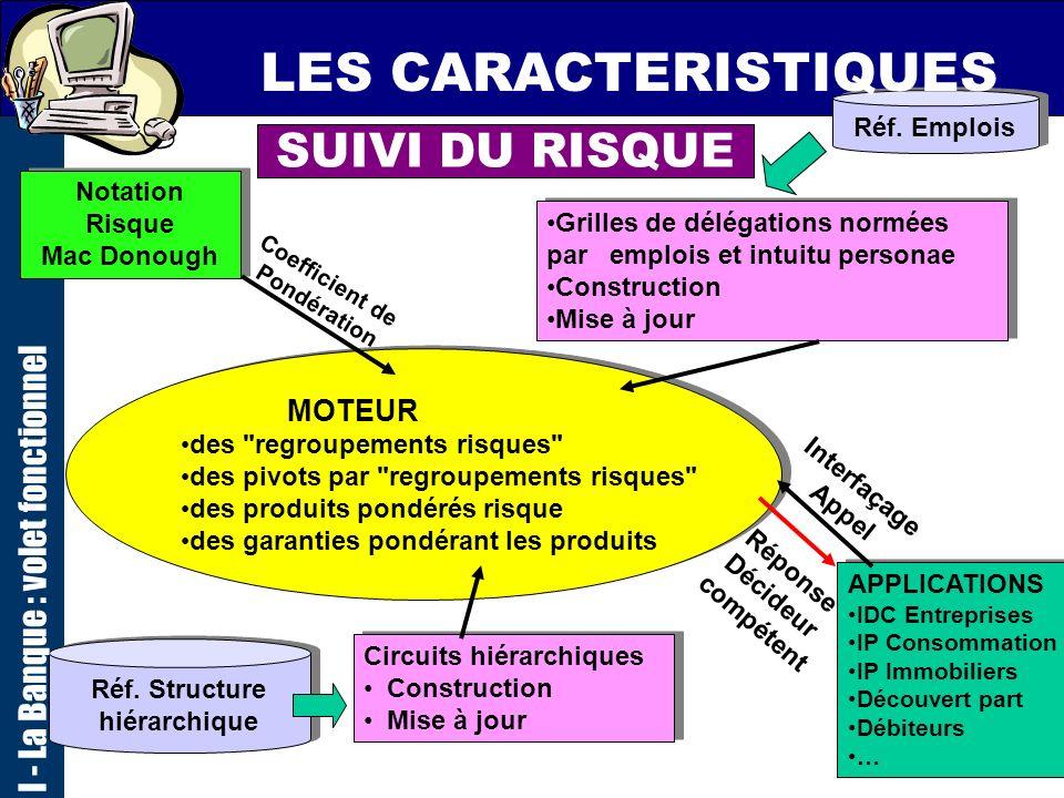 Réf. Structure hiérarchique