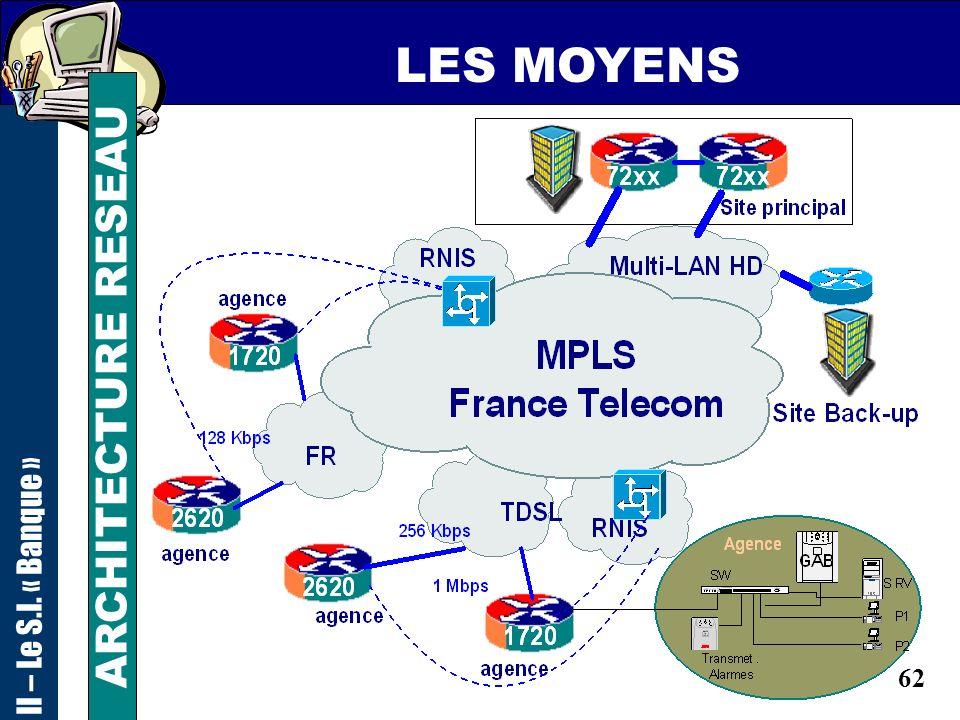 LES MOYENS II – Le S.I. « Banque » ARCHITECTURE RESEAU