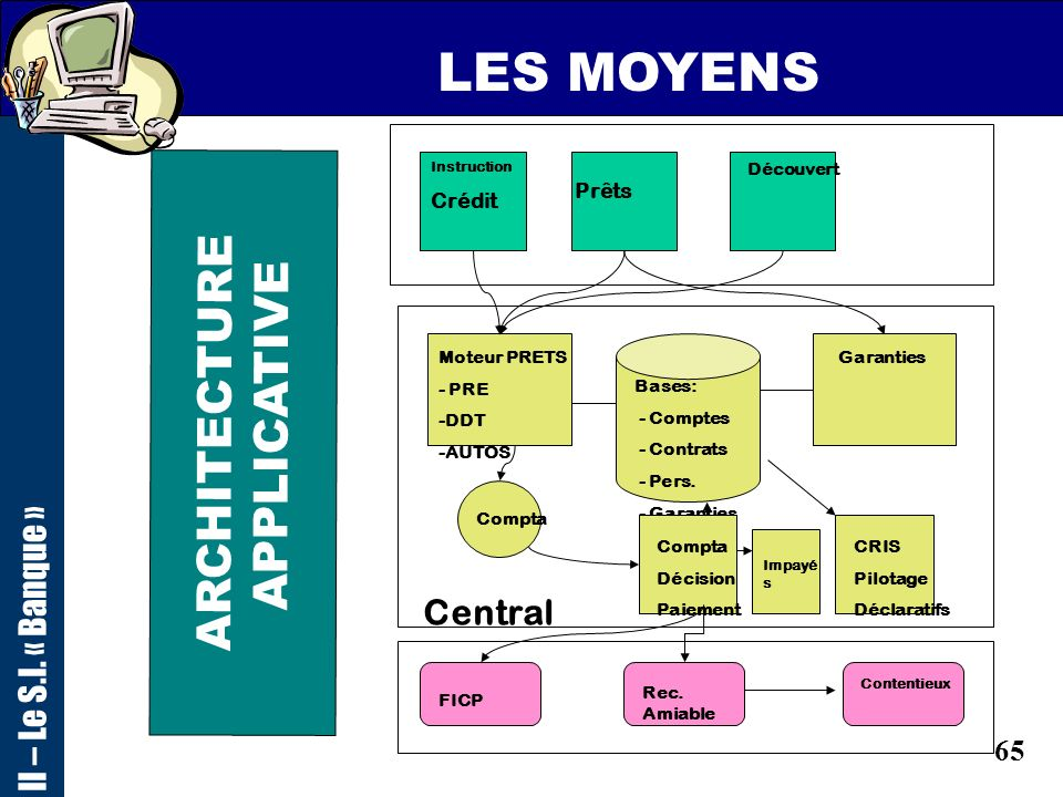 LES MOYENS ARCHITECTURE APPLICATIVE II – Le S.I. « Banque » Central