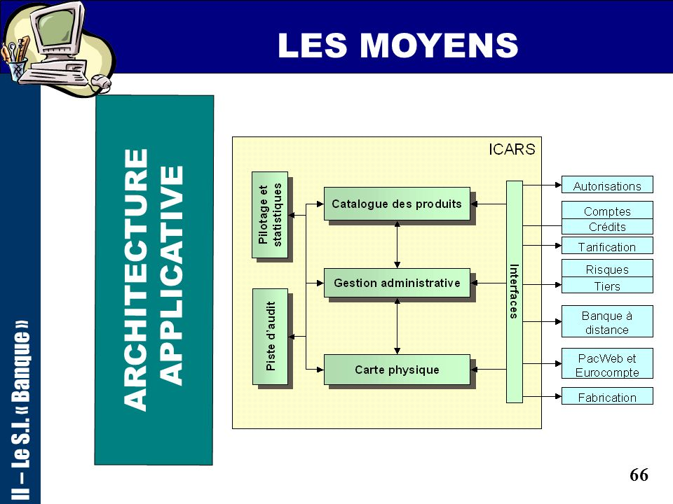 LES MOYENS II – Le S.I. « Banque » ARCHITECTURE APPLICATIVE