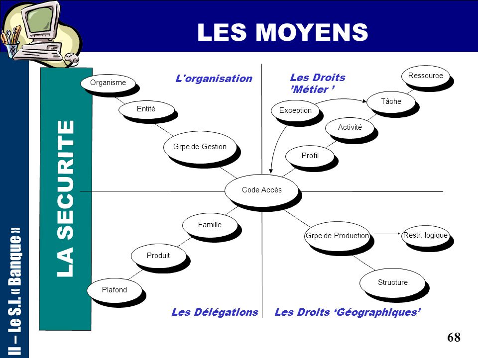 LES MOYENS LA SECURITE II – Le S.I. « Banque » L organisation