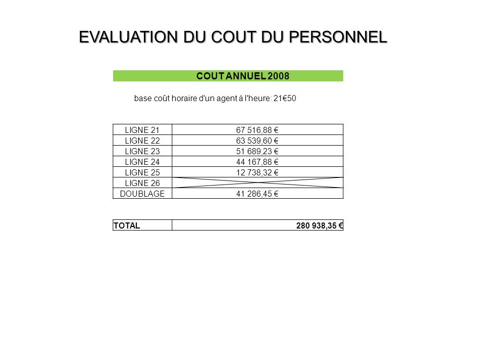 EVALUATION DU COUT DU PERSONNEL