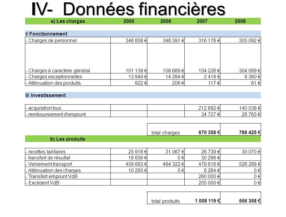 IV- Données financières