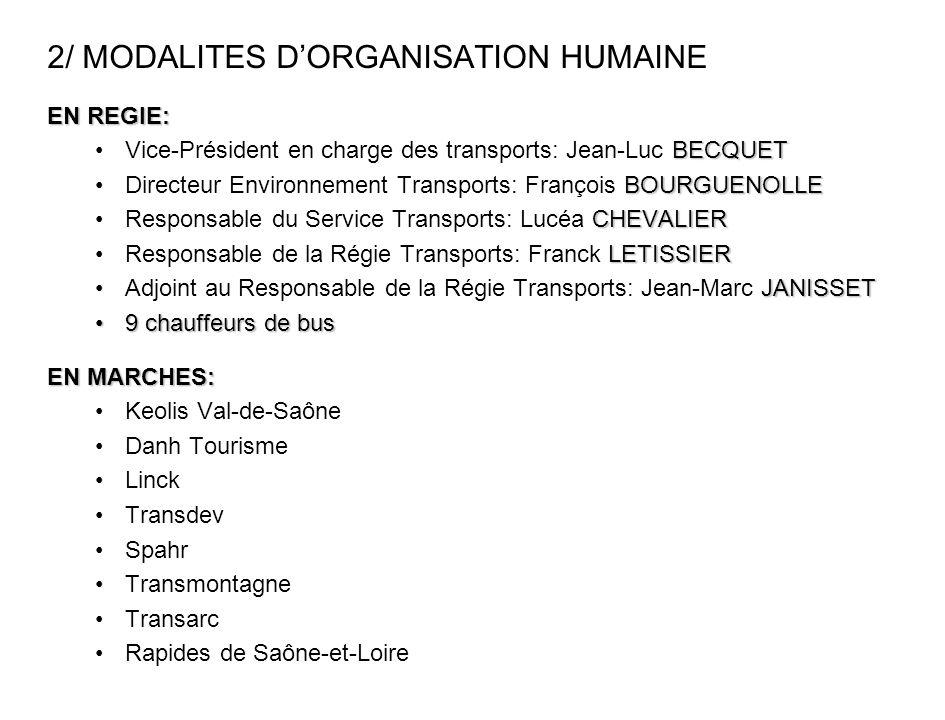 2/ MODALITES D'ORGANISATION HUMAINE