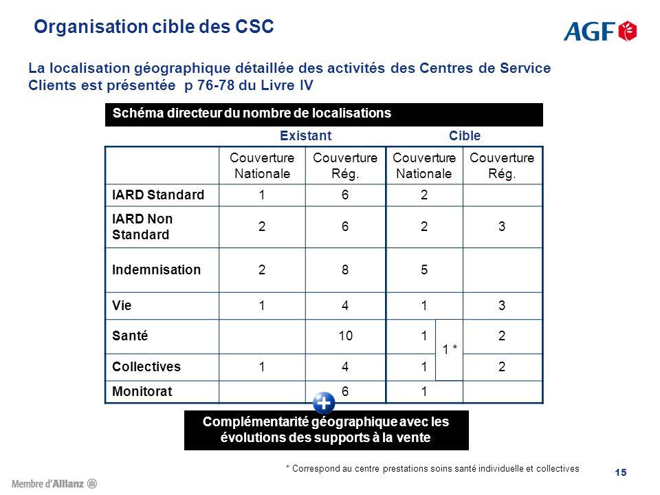Organisation cible des CSC