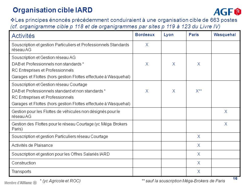 Organisation cible IARD