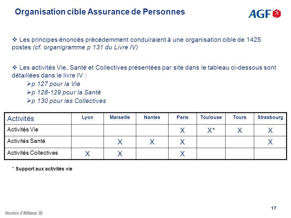 Organisation cible Assurance de Personnes