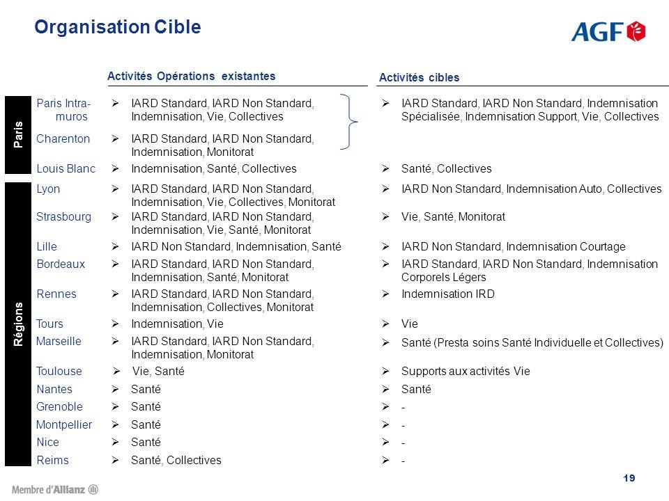 Organisation Cible Activités Opérations existantes Activités cibles