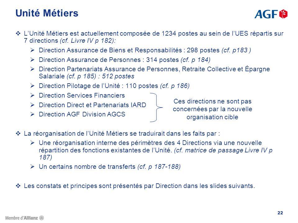 Unité Métiers L'Unité Métiers est actuellement composée de 1234 postes au sein de l'UES répartis sur 7 directions (cf. Livre IV p 182):