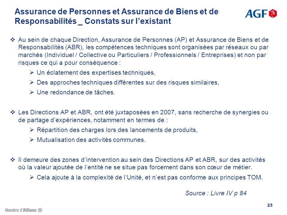 Assurance de Personnes et Assurance de Biens et de Responsabilités _ Constats sur l'existant