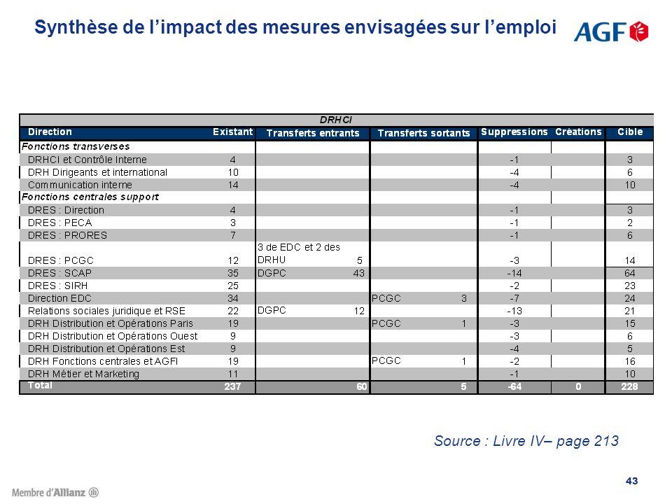 Synthèse de l'impact des mesures envisagées sur l'emploi