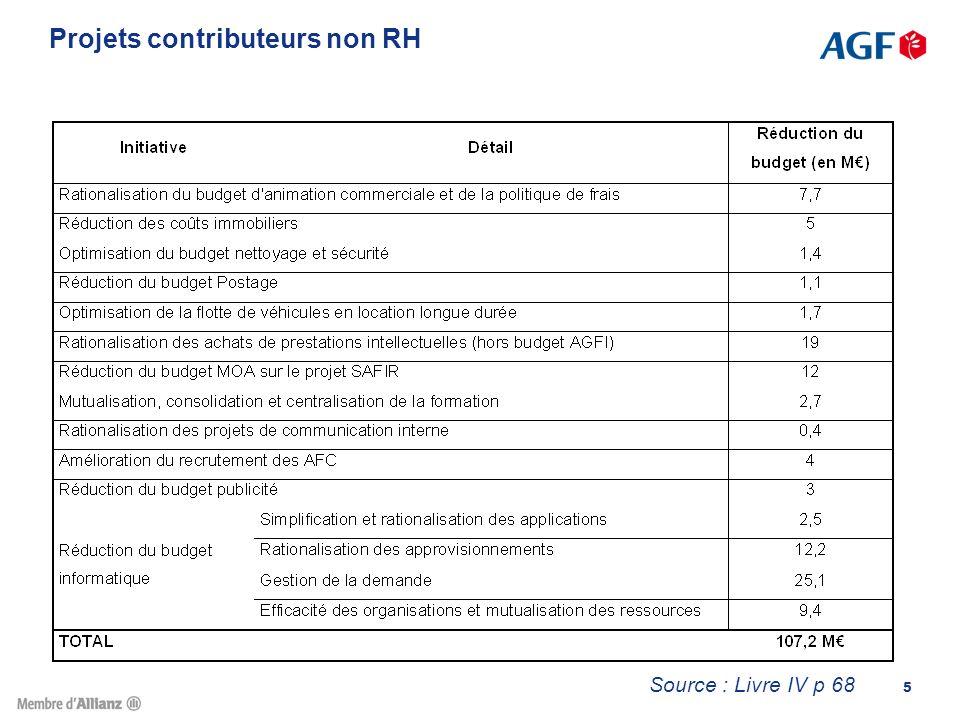 Projets contributeurs non RH