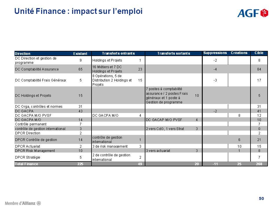 Unité Finance : impact sur l'emploi