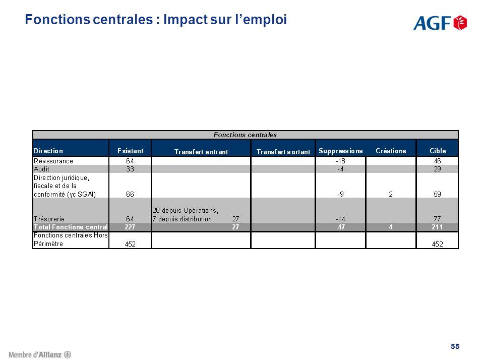 Fonctions centrales : Impact sur l'emploi