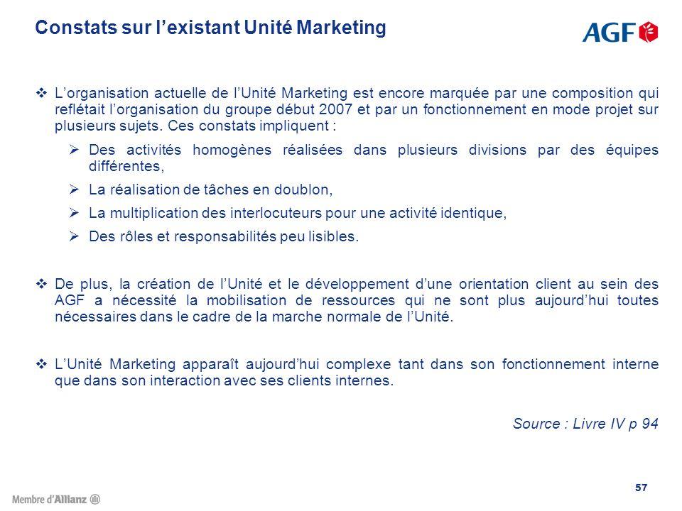Constats sur l'existant Unité Marketing