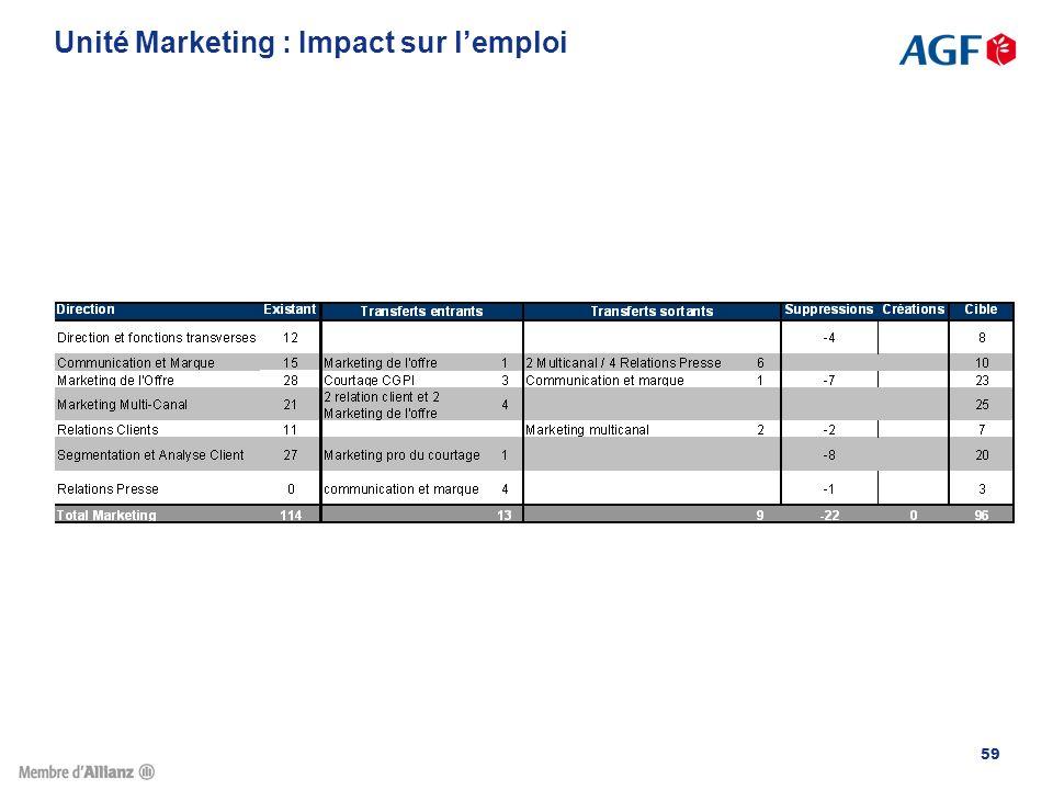 Unité Marketing : Impact sur l'emploi