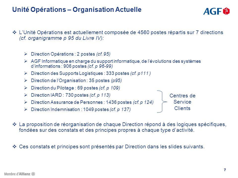 Unité Opérations – Organisation Actuelle