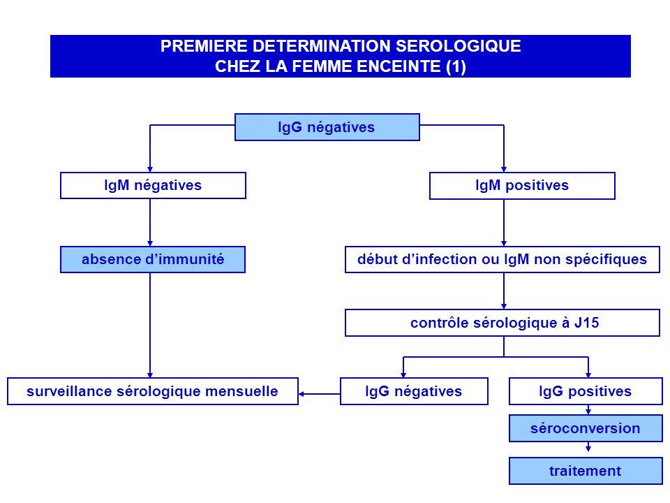 PREMIERE DETERMINATION SEROLOGIQUE CHEZ LA FEMME ENCEINTE (1)