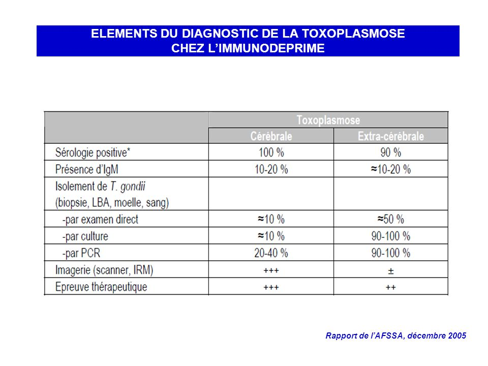 ELEMENTS DU DIAGNOSTIC DE LA TOXOPLASMOSE CHEZ L'IMMUNODEPRIME