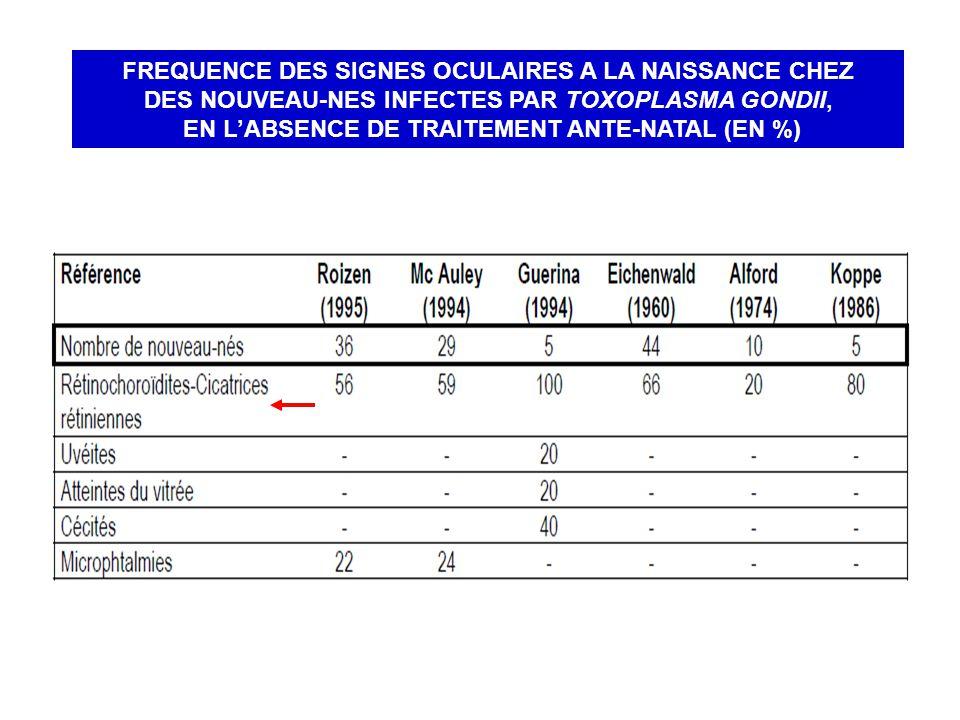 FREQUENCE DES SIGNES OCULAIRES A LA NAISSANCE CHEZ DES NOUVEAU-NES INFECTES PAR TOXOPLASMA GONDII, EN L'ABSENCE DE TRAITEMENT ANTE-NATAL (EN %)