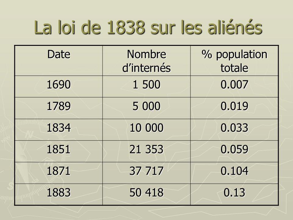 La loi de 1838 sur les aliénés
