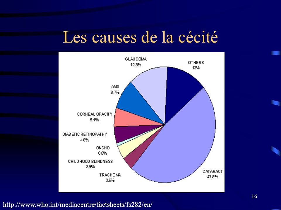Les causes de la cécité http://www.who.int/mediacentre/factsheets/fs282/en/