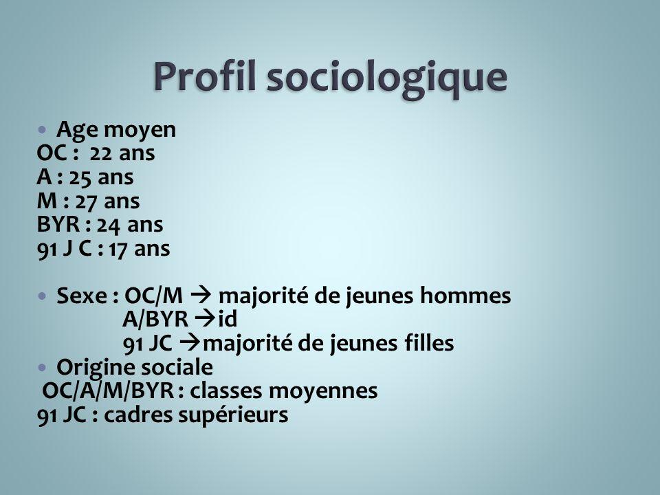 Profil sociologique Age moyen OC : 22 ans A : 25 ans M : 27 ans