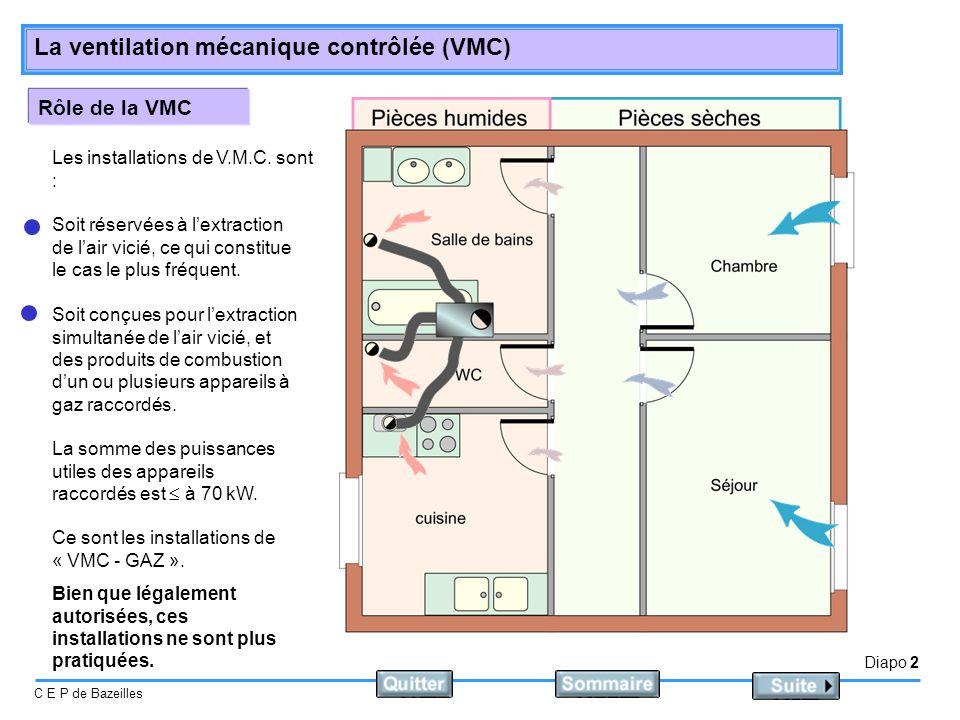 Rôle de la VMC Les installations de V.M.C. sont :