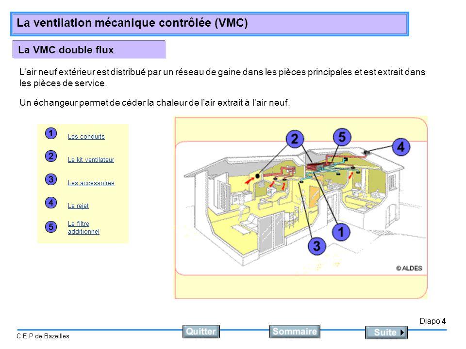 La VMC double flux L'air neuf extérieur est distribué par un réseau de gaine dans les pièces principales et est extrait dans les pièces de service.