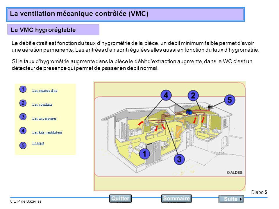 La VMC hygroréglable