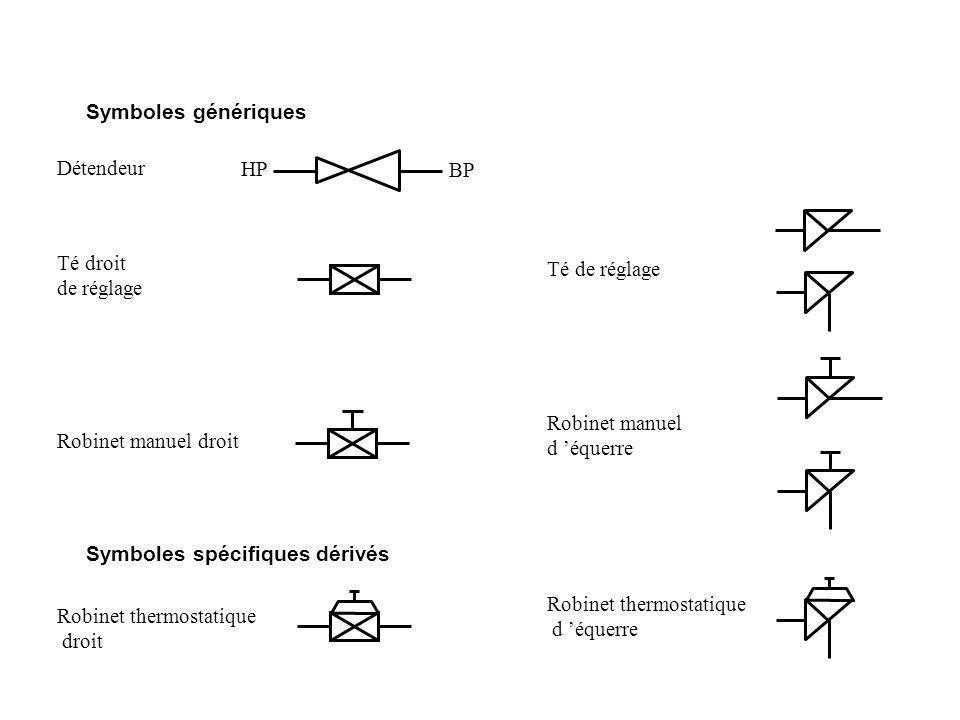 Symboles spécifiques dérivés