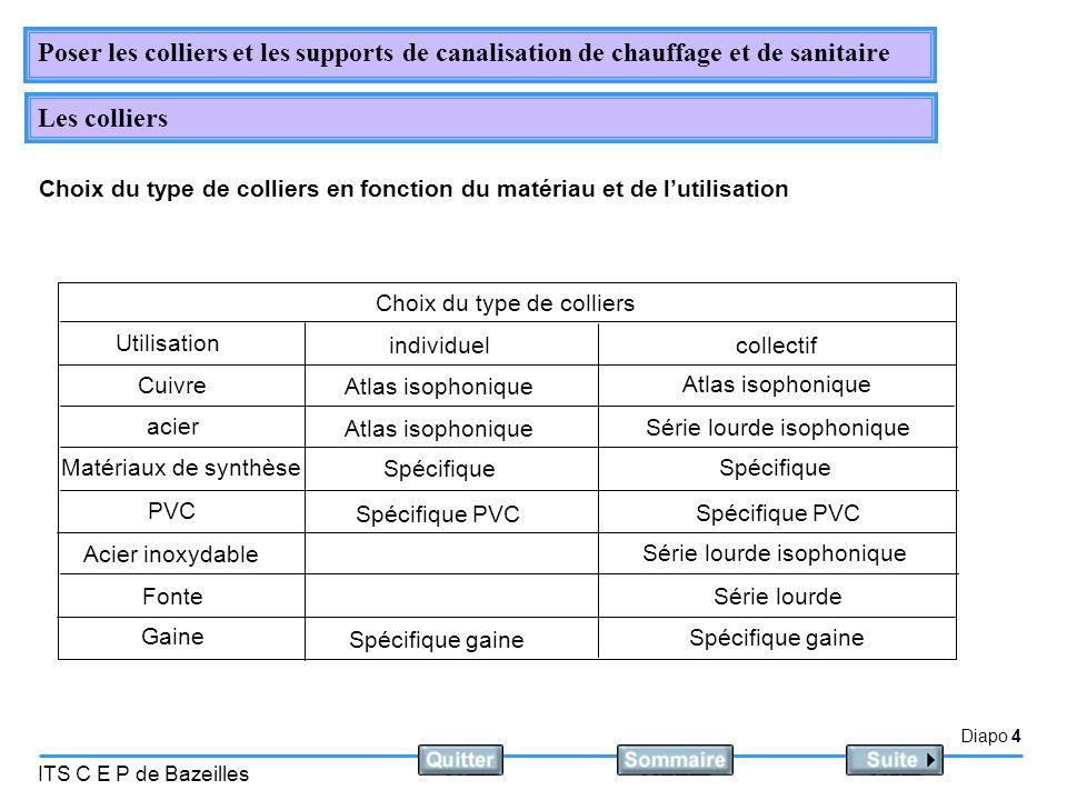Choix du type de colliers en fonction du matériau et de l'utilisation