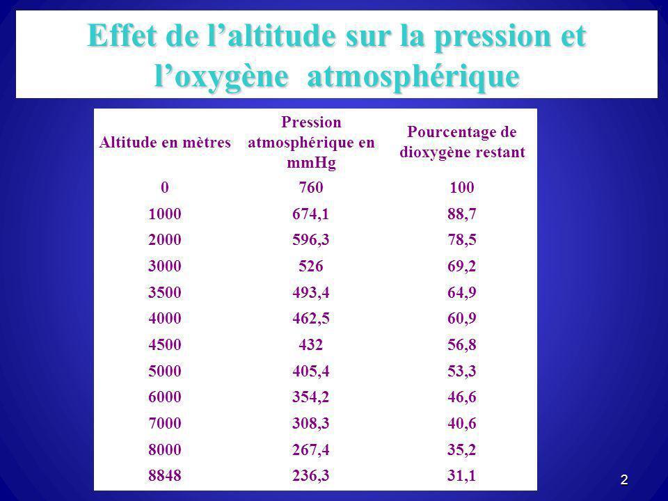 Effet de l'altitude sur la pression et l'oxygène atmosphérique