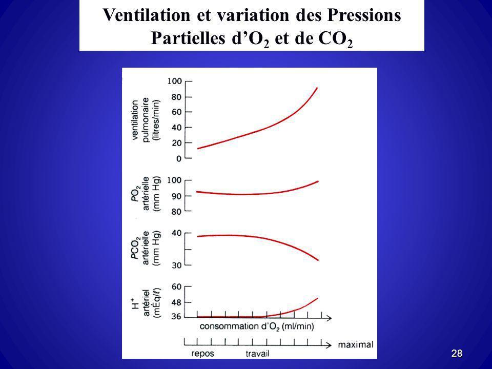 Ventilation et variation des Pressions