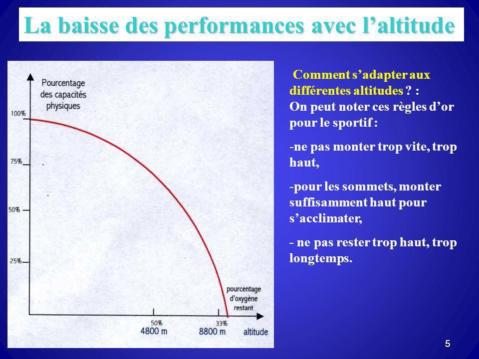La baisse des performances avec l'altitude