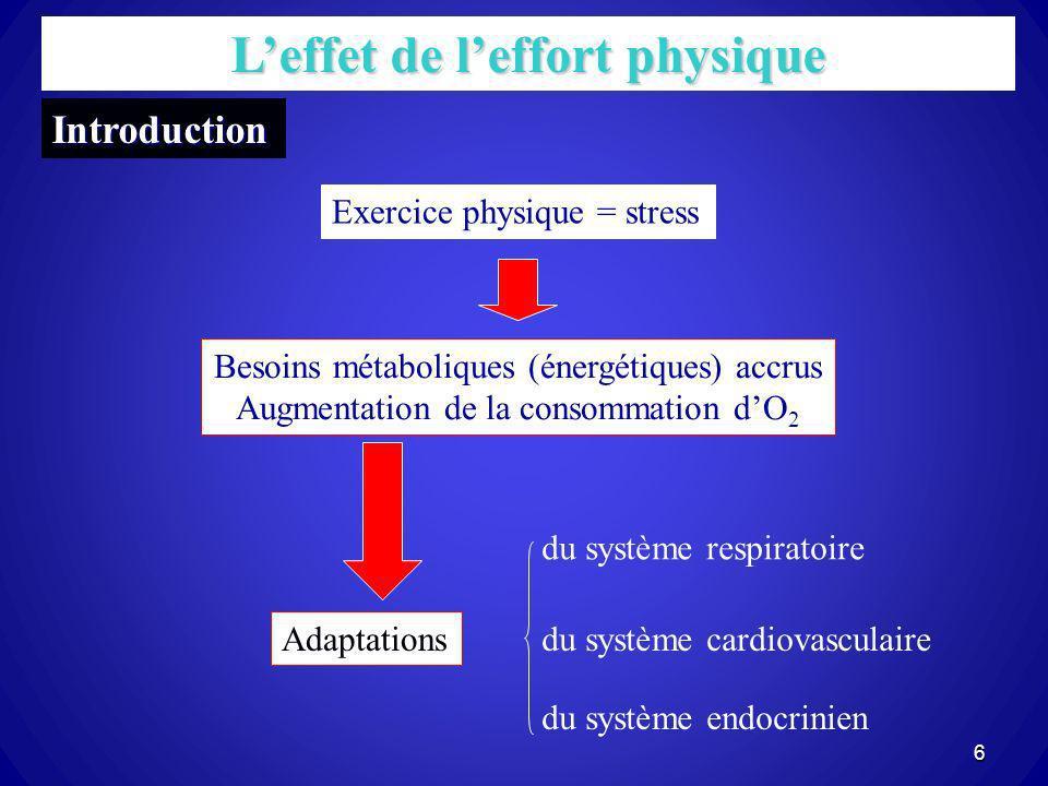 L'effet de l'effort physique