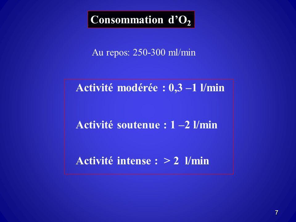 Activité modérée : 0,3 –1 l/min
