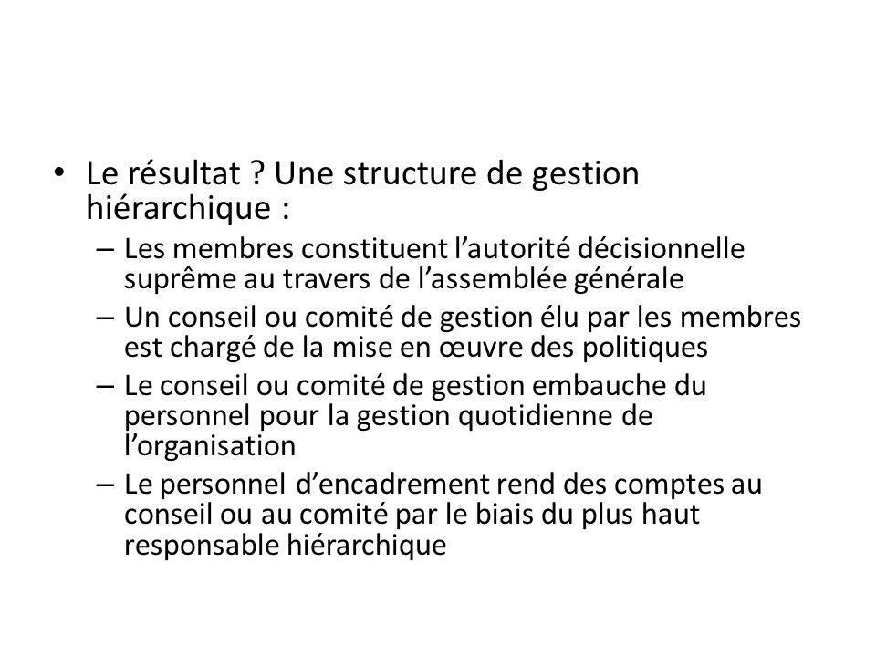 Le résultat Une structure de gestion hiérarchique :