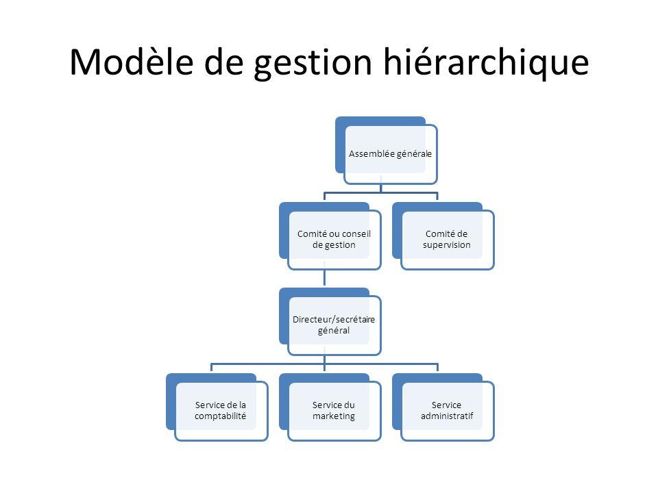 Modèle de gestion hiérarchique