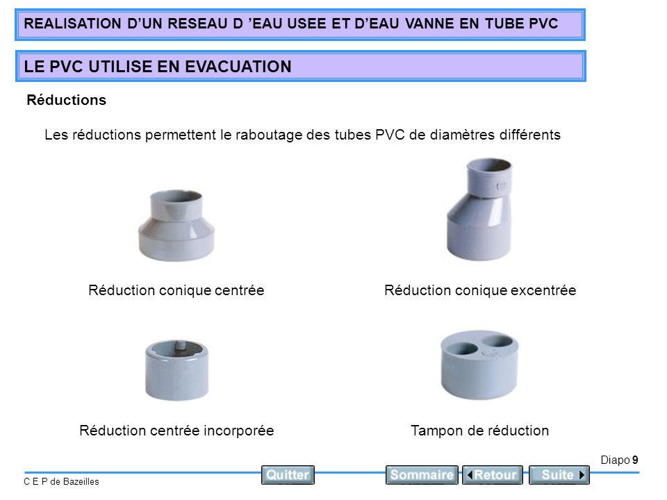 Réduction conique centrée Réduction conique excentrée