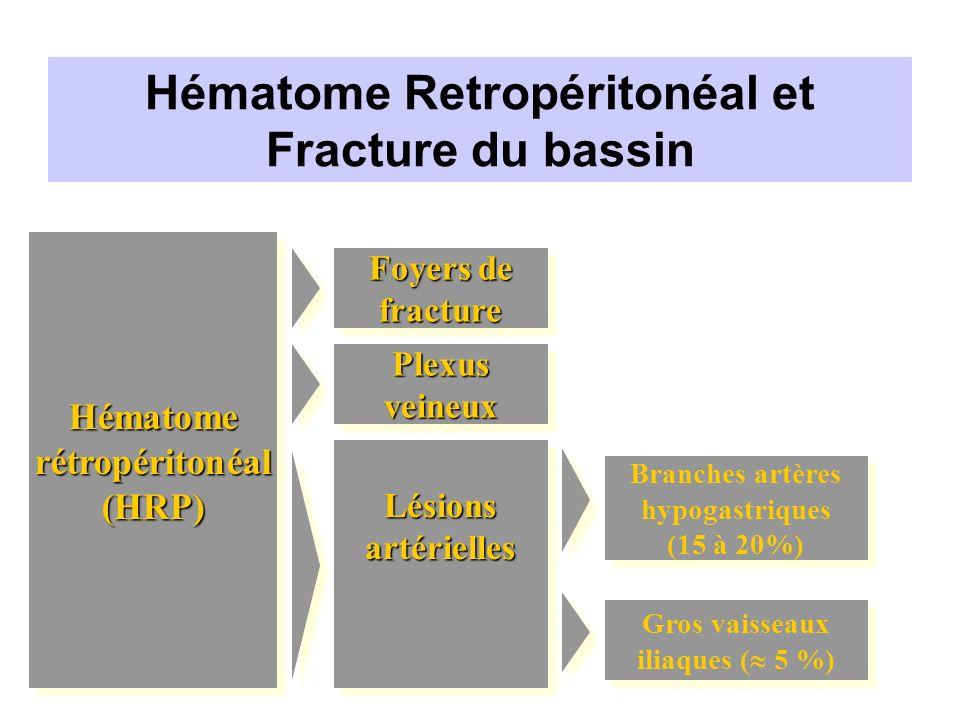 Hématome Retropéritonéal et Fracture du bassin
