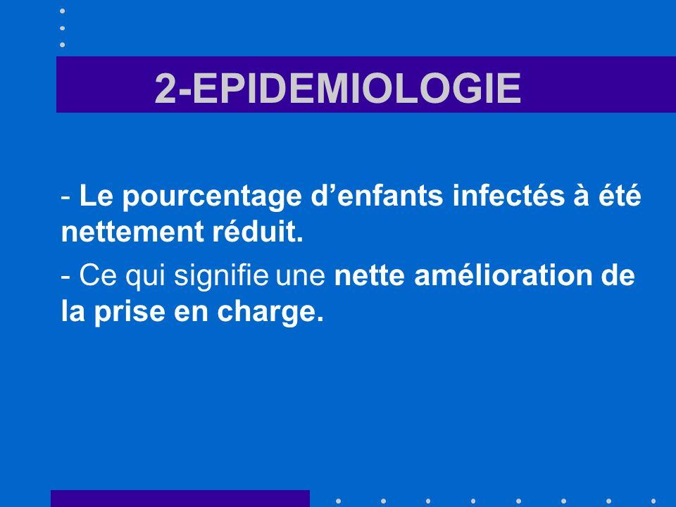 2-EPIDEMIOLOGIE - Le pourcentage d'enfants infectés à été nettement réduit.