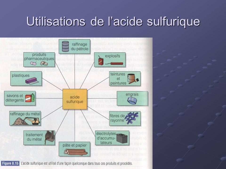 Utilisations de l'acide sulfurique