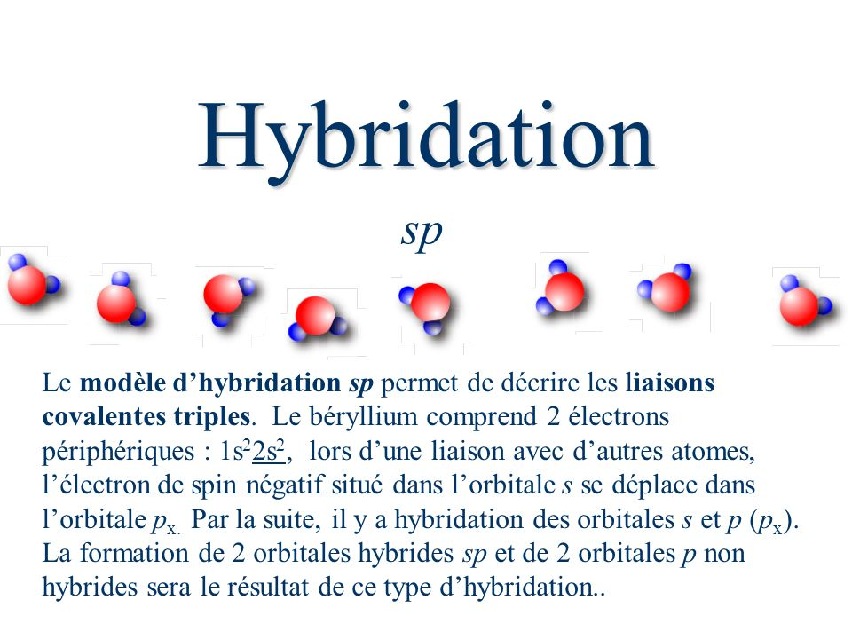 Hybridation sp.
