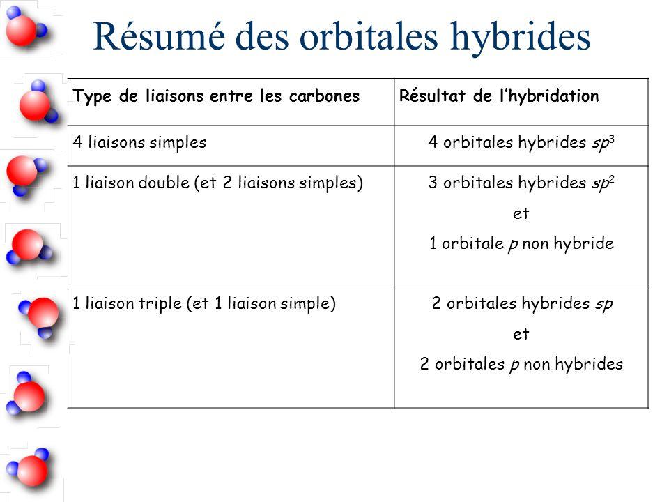 Résumé des orbitales hybrides